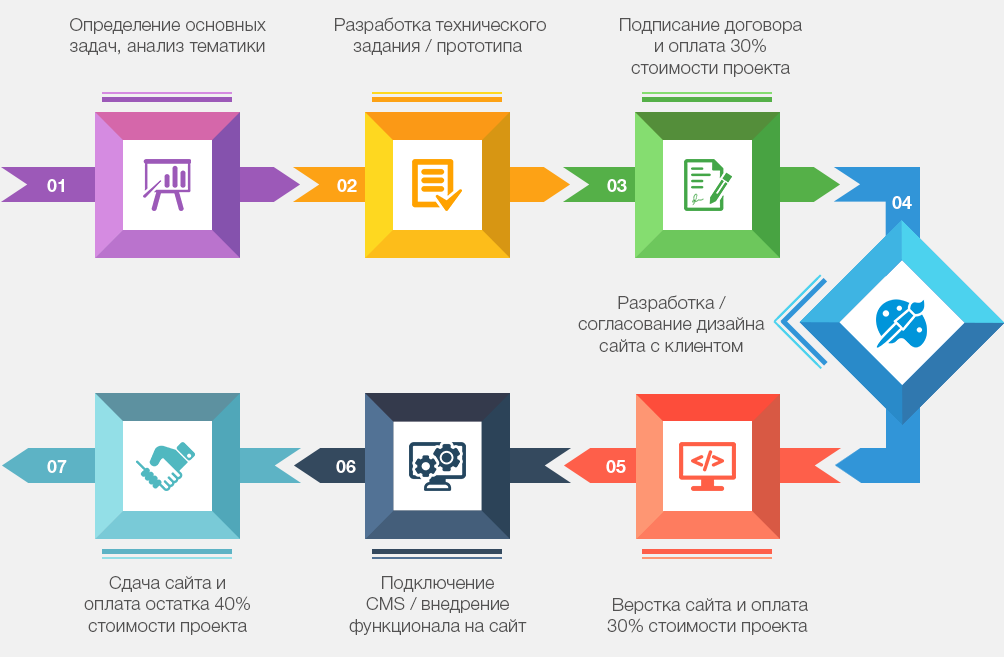 Схема работ по созданию сайта услуги создание сайта по ключевым словам